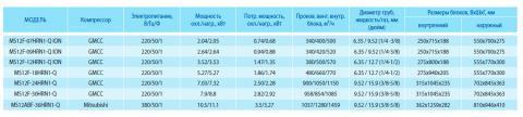 Таблица характеристик кондиционера Midea MS12F-09HRN1 ION