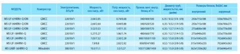 Таблица характеристик кондиционера Midea MS12F-24HRN1