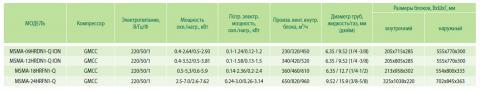Таблица технических характеристик кондиционера Midea MSMA-09HRDN1-Q ION