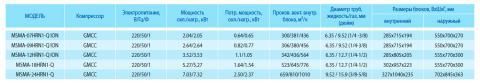 Таблица характеристик кондиционера Midea MSMA-12HRN1-Q ION