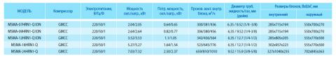 Таблица характеристик кондиционера Midea MSMA-18HRN1-Q