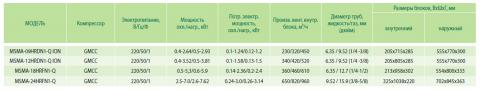 Таблица характеристик кондиционера Midea MSMA-24HRFN1-Q