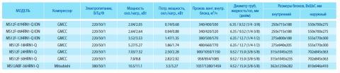 Таблица характеристик кондиционера Midea MS12F- 24HRN1-Q