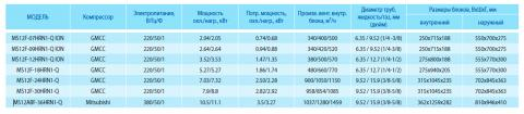 Таблица характеристик кондиционера Midea MS12F-30HRN1-Q