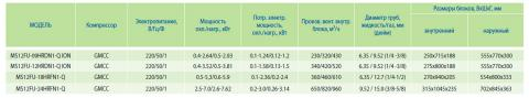 Таблица характеристик кондиционера Midea MS12FU-12HRDN1-Q ION