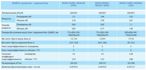 Midea MSAFA-09HRN1 / MOAA31-09HN1