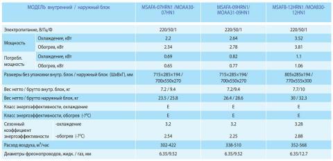 Midea MSAFB-12HRN1 / MOAB30-12HN1
