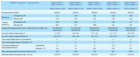 Midea MSMA-24HRN1-I / MSMA-24HRN1-O