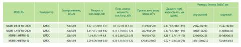 Таблица характеристик кондиционера Midea MSMB-09HRFN1-Q ION