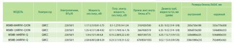 Таблица характеристик кондиционера Midea MSMB-12HRFN1-Q ION