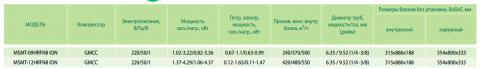 Характеристики кондиционера Midea MSMT-09HRFN8-ION