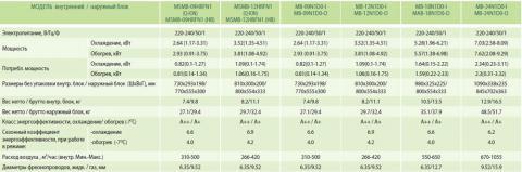 MIDEA MB-24N1D0-I / MB-24N1D0-O